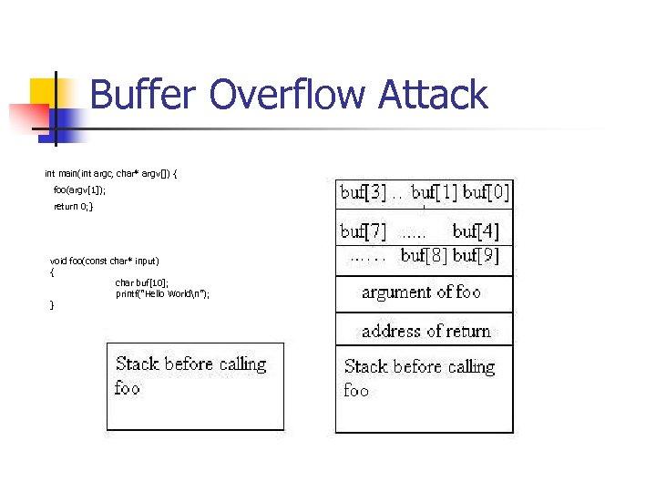 Buffer Overflow Attack int main(int argc, char* argv[]) { foo(argv[1]); return 0; } void