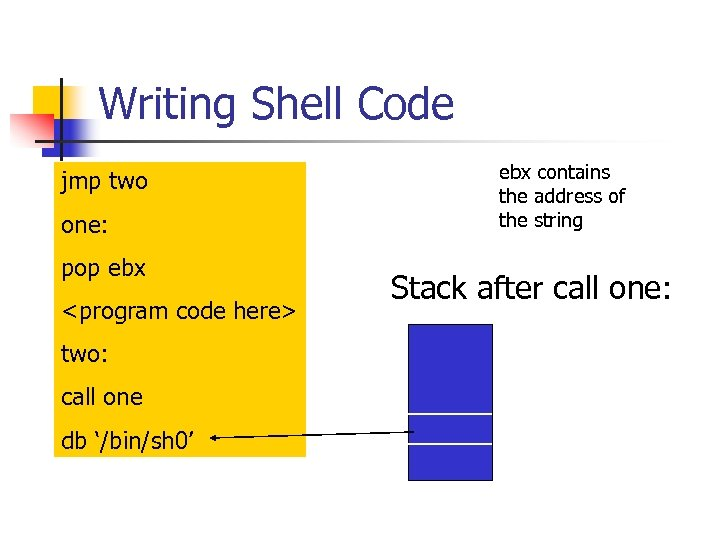 Writing Shell Code jmp two one: pop ebx <program code here> two: call one