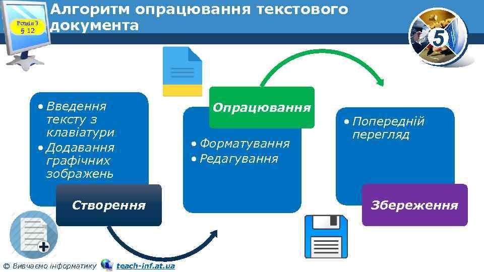 Розділ 3 § 12 Алгоритм опрацювання текстового документа • Введення тексту з клавіатури •