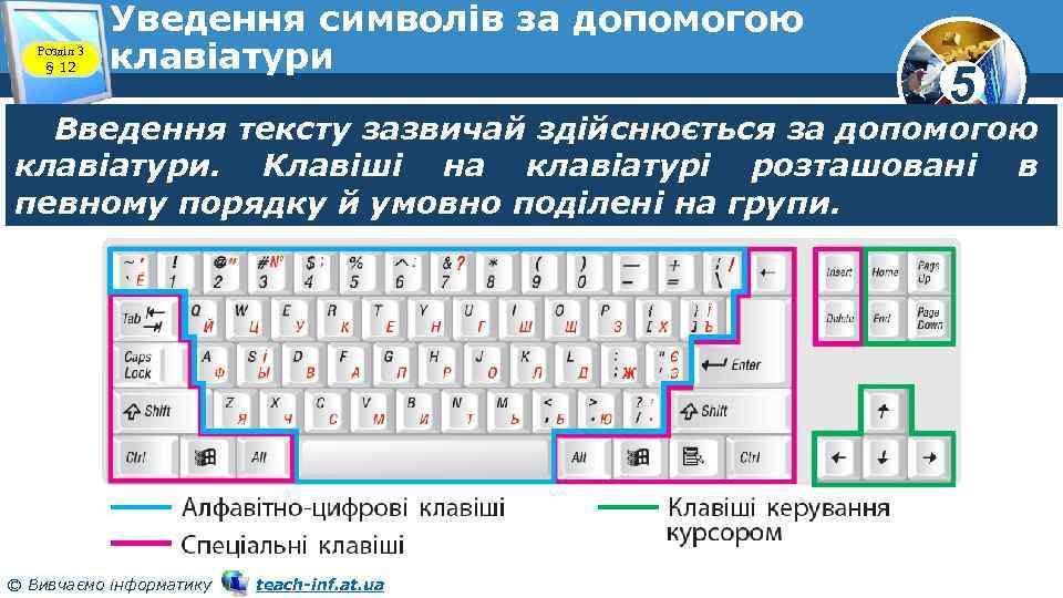 Розділ 3 § 12 Уведення символів за допомогою клавіатури 5 Введення тексту зазвичай здійснюється