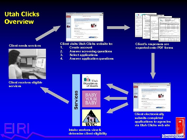 Utah Clicks Overview Client needs services Client visits Utah Clicks website to: 1. Create