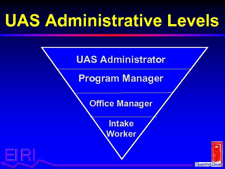 UAS Administrative Levels UAS Administrator Program Manager Office Manager Intake Worker