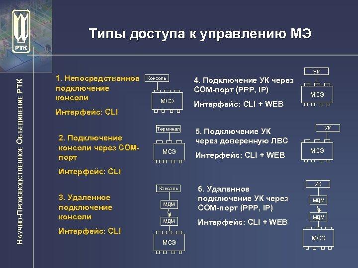 НАУЧНО-ПРОИЗВОДСТВЕННОЕ ОБЪЕДИНЕНИЕ РТК Типы доступа к управлению МЭ 1. Непосредственное подключение консоли УК Консоль