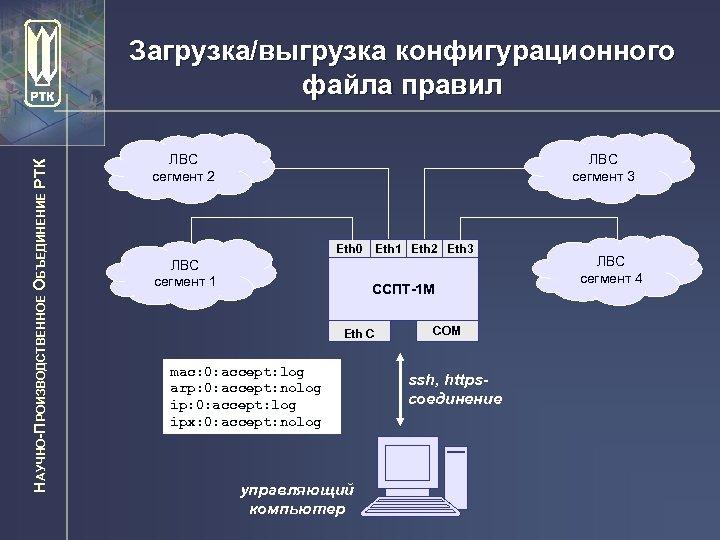 НАУЧНО-ПРОИЗВОДСТВЕННОЕ ОБЪЕДИНЕНИЕ РТК Загрузка/выгрузка конфигурационного файла правил ЛВС сегмент 2 ЛВС сегмент 3 Eth