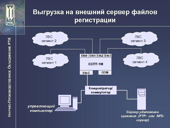 НАУЧНО-ПРОИЗВОДСТВЕННОЕ ОБЪЕДИНЕНИЕ РТК Выгрузка на внешний сервер файлов регистрации ЛВС сегмент 2 ЛВС сегмент