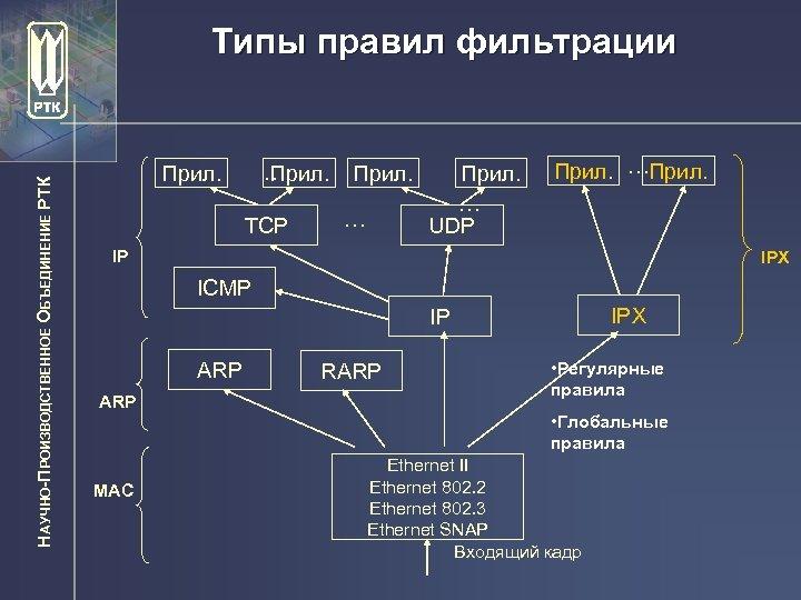 НАУЧНО-ПРОИЗВОДСТВЕННОЕ ОБЪЕДИНЕНИЕ РТК Типы правил фильтрации … Прил. TCP Прил. … UDP Прил. …Прил.