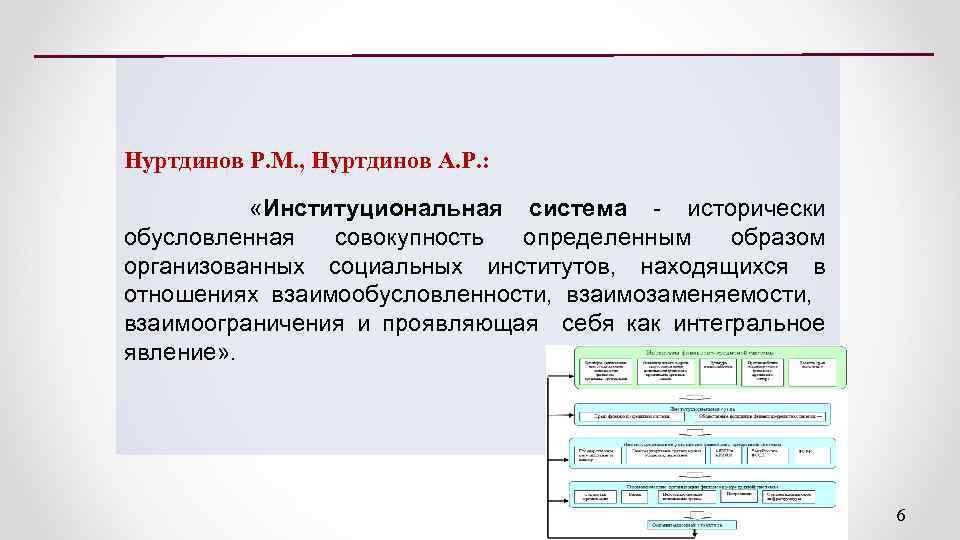 Нуртдинов Р. М. , Нуртдинов А. Р. : «Институциональная система исторически обусловленная совокупность определенным