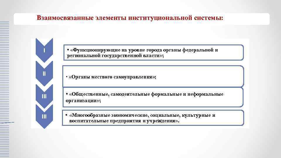 Взаимосвязанные элементы институциональной системы: I II • «Функционирующие на уровне города органы федеральной и