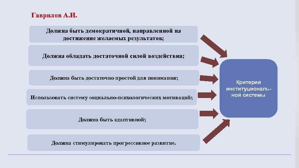 Гаврилов А. И. Должна быть демократичной, направленной на достижение желаемых результатов; Должна обладать достаточной