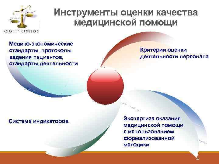 Инструменты оценки качества медицинской помощи Медико-экономические стандарты, протоколы ведения пациентов, стандарты деятельности Система индикаторов