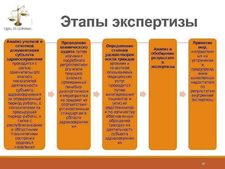 Этапы экспертизы Анализ учетной и отчетной документации субъекта здравоохранения проводится с целью сравнительного анализа