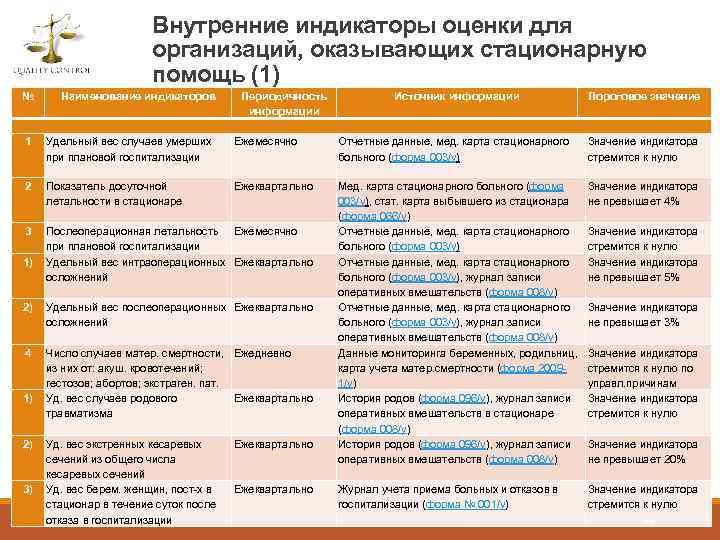Внутренние индикаторы оценки для организаций, оказывающих стационарную помощь (1) № Наименование индикаторов 1 Удельный