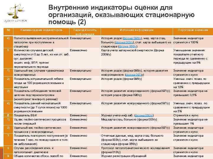 Внутренние индикаторы оценки для организаций, оказывающих стационарную помощь (2) № 4) 5 1) 2)