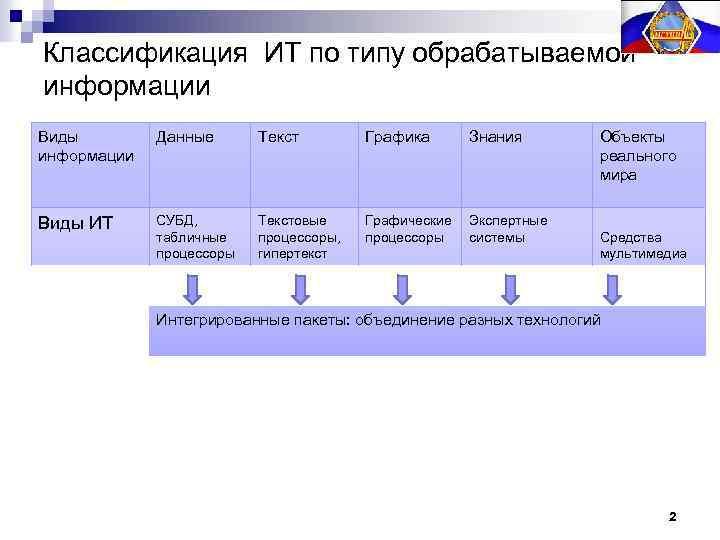 Классификация ИТ по типу обрабатываемой информации Виды информации Данные Текст Графика Знания Виды ИТ