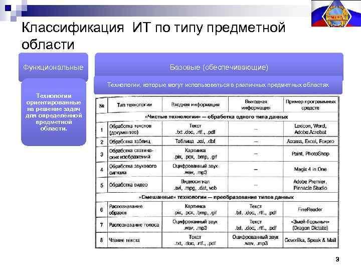 Классификация ИТ по типу предметной области Функциональные Базовые (обеспечивающие) Технологии, которые могут использоваться в