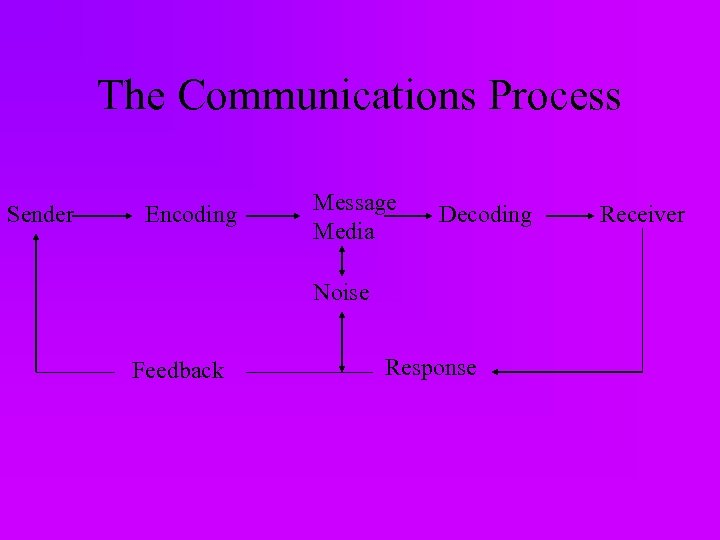 The Communications Process Sender Encoding Message Media Decoding Noise Feedback Response Receiver