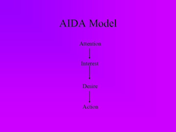 AIDA Model Attention Interest Desire Action