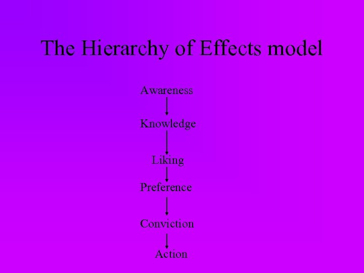 The Hierarchy of Effects model Awareness Knowledge Liking Preference Conviction Action
