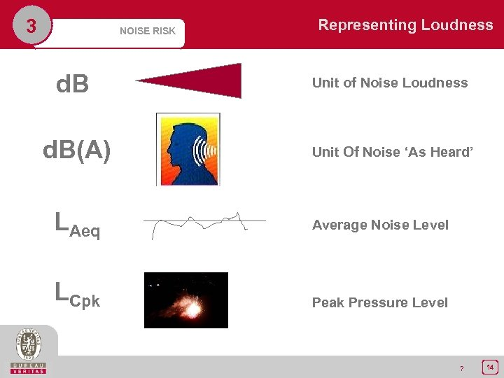 3 NOISE RISK d. B(A) LAeq LCpk Representing Loudness Unit of Noise Loudness Unit