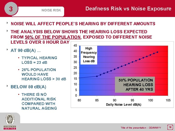3 NOISE RISK Deafness Risk vs Noise Exposure 8 NOISE WILL AFFECT PEOPLE'S HEARING