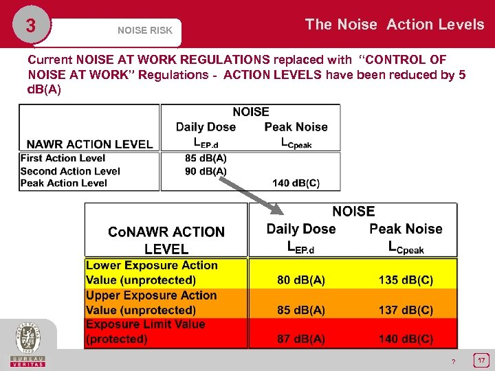3 NOISE RISK The Noise Action Levels Current NOISE AT WORK REGULATIONS replaced with