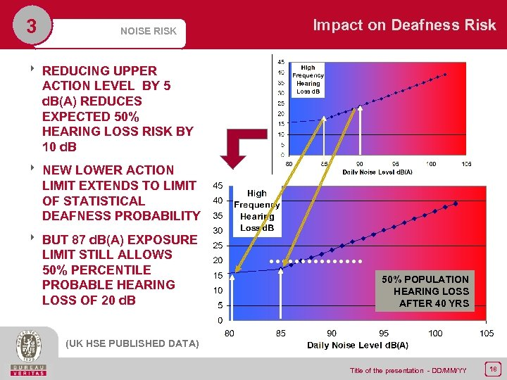 3 NOISE RISK Impact on Deafness Risk 8 REDUCING UPPER ACTION LEVEL BY 5