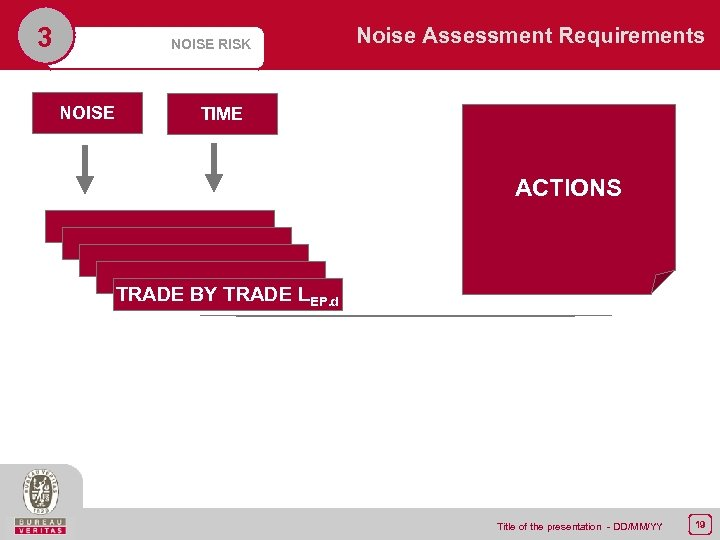 3 Noise Assessment Requirements NOISE RISK NOISE TIME ACTIONS TRADE BY TRADE LEP. d