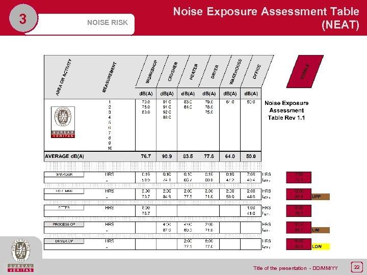 3 NOISE RISK Noise Exposure Assessment Table (NEAT) 4, 000 2, 000 4, 000