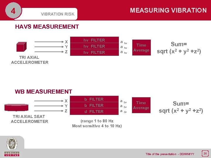 4 MEASURING VIBRATION RISK HAVS MEASUREMENT hv FILTER a hv Time Average b FILTER