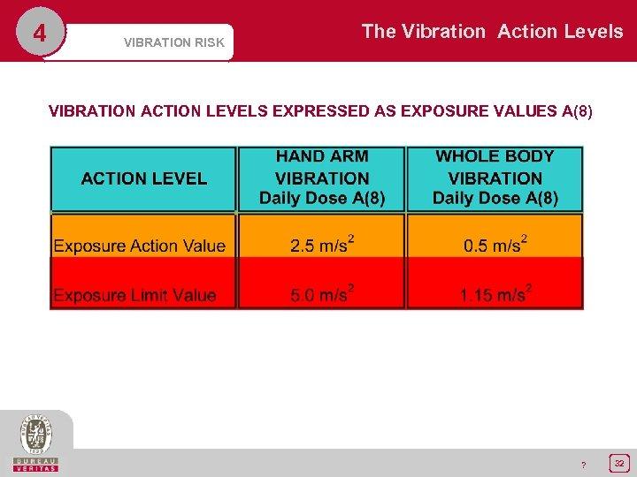 4 VIBRATION RISK The Vibration Action Levels VIBRATION ACTION LEVELS EXPRESSED AS EXPOSURE VALUES