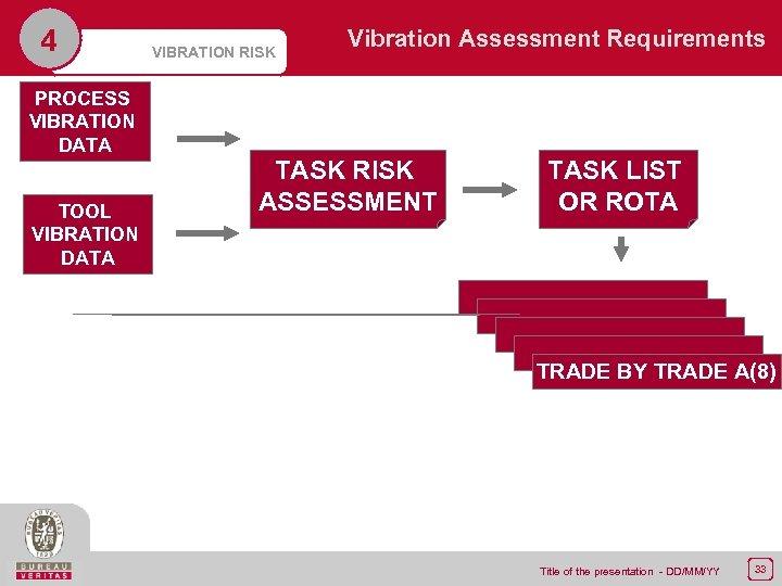 4 PROCESS VIBRATION DATA TOOL VIBRATION DATA VIBRATION RISK Vibration Assessment Requirements TASK RISK