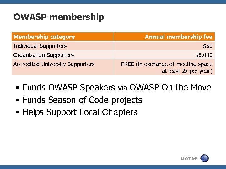 OWASP membership Membership category Annual membership fee Individual Supporters Organization Supporters Accredited University Supporters