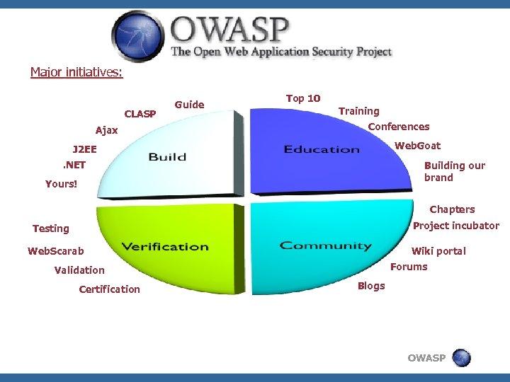 Major initiatives: CLASP Ajax Guide Top 10 Training Conferences Web. Goat J 2 EE.