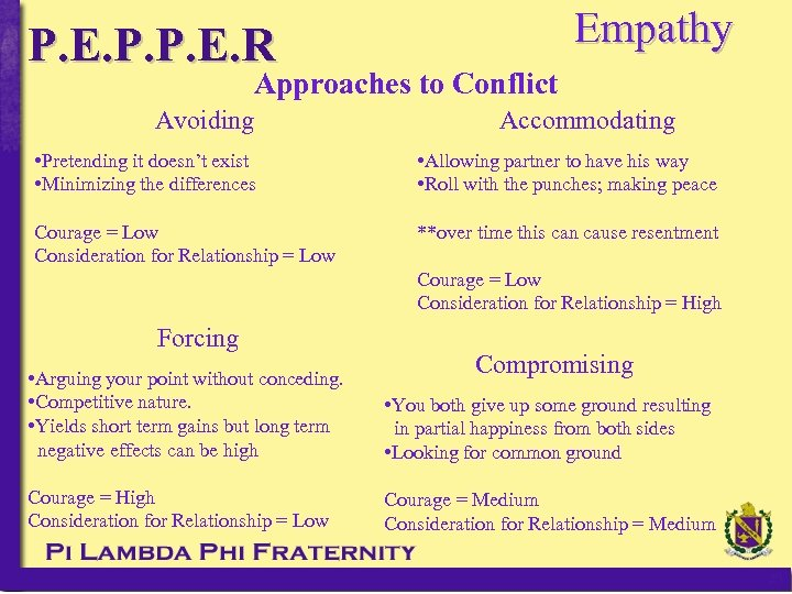 P. E. P. P. E. R Empathy Approaches to Conflict Avoiding Accommodating • Pretending
