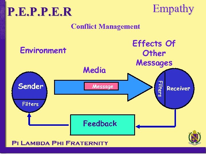 Empathy P. E. P. P. E. R Conflict Management Environment Media Message Filters Feedback
