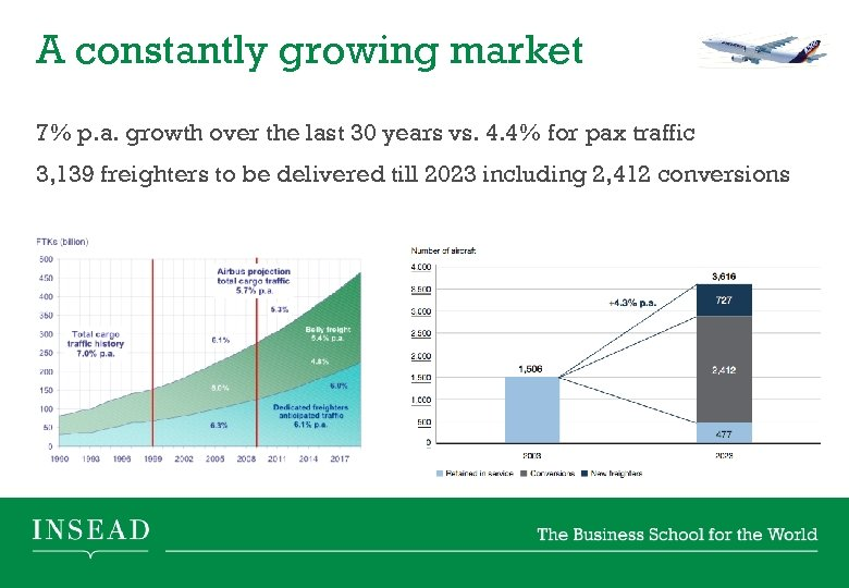 A constantly growing market 7% p. a. growth over the last 30 years vs.