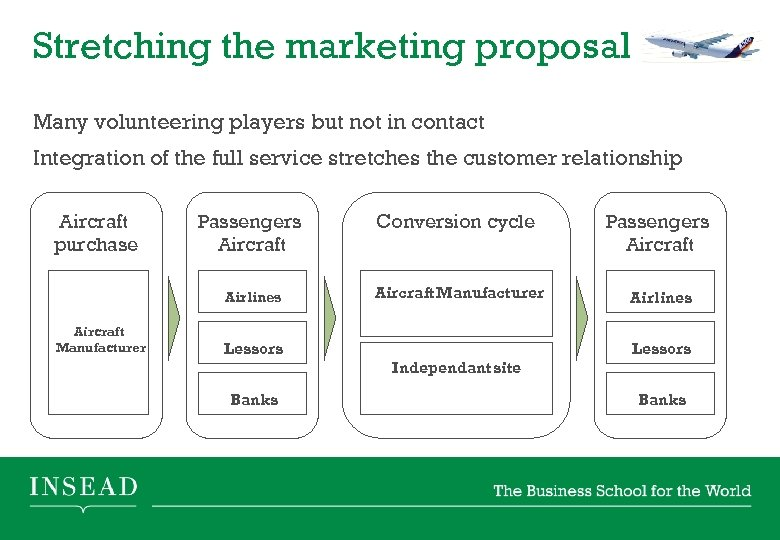 Stretching the marketing proposal Many volunteering players but not in contact Integration of the
