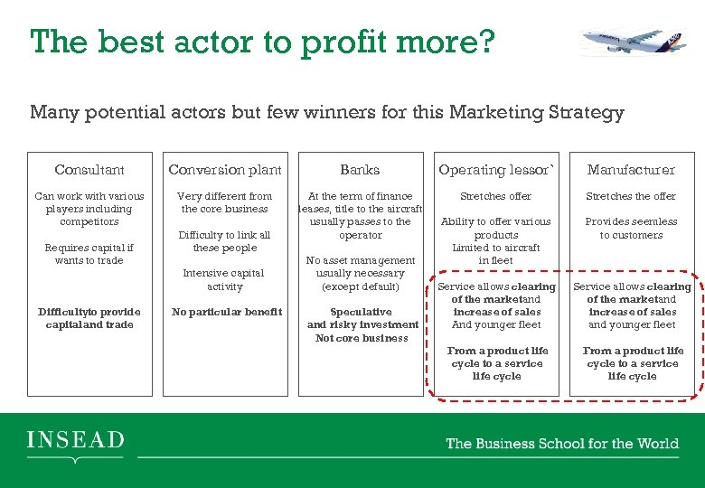 The best actor to profit more? Many potential actors but few winners for this