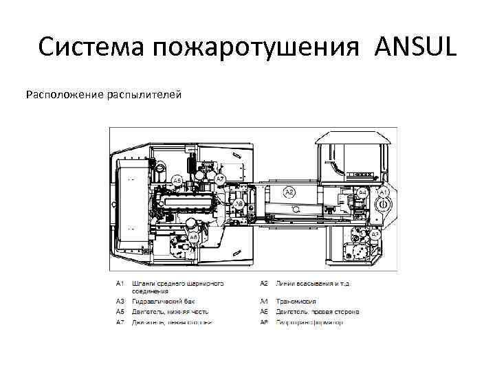 Система пожаротушения ANSUL Расположение распылителей