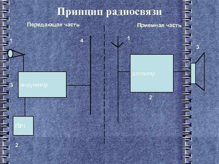 Принцип радиосвязи Передающая часть 1 Приемная часть 4 1 3 детектор модулятор 3 2
