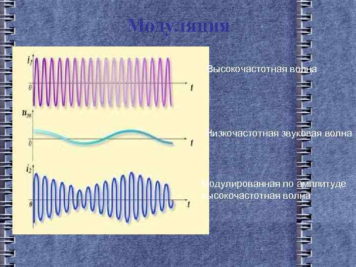 Модуляция Высокочастотная волна Низкочастотная звуковая волна Модулированная по амплитуде высокочастотная волна