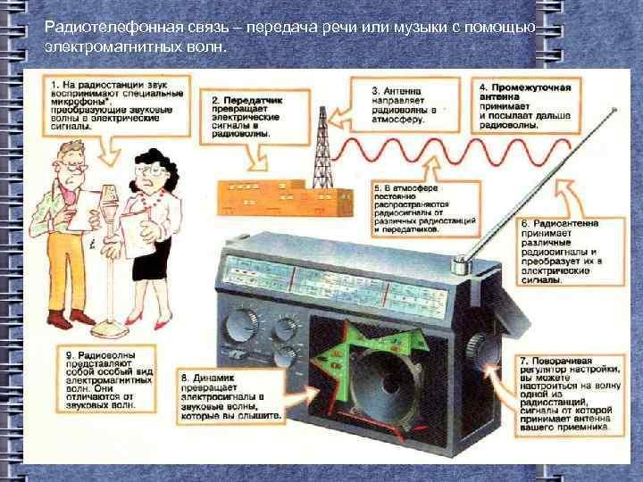 Радиотелефонная связь – передача речи или музыки с помощью электромагнитных волн.