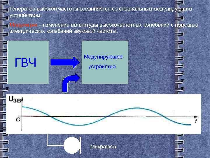 Генератор высокой частоты соединяется со специальным модулирующим устройством. Модуляция – изменение амплитуды высокочастотных колебаний