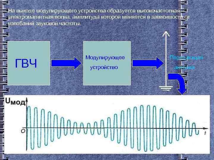 На выходе модулирующего устройства образуется высокочастотная электромагнитная волна, амплитуда которой меняется в зависимости от