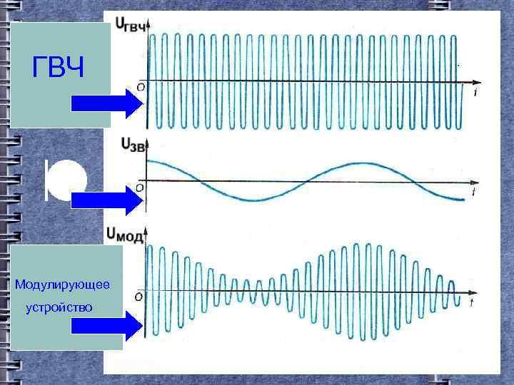 ГВЧ Модулирующее устройство