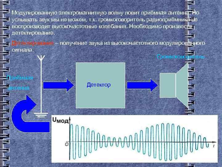 Модулированную электромагнитную волну ловит приёмная антенна. Но услышать звук мы не можем, т. к.