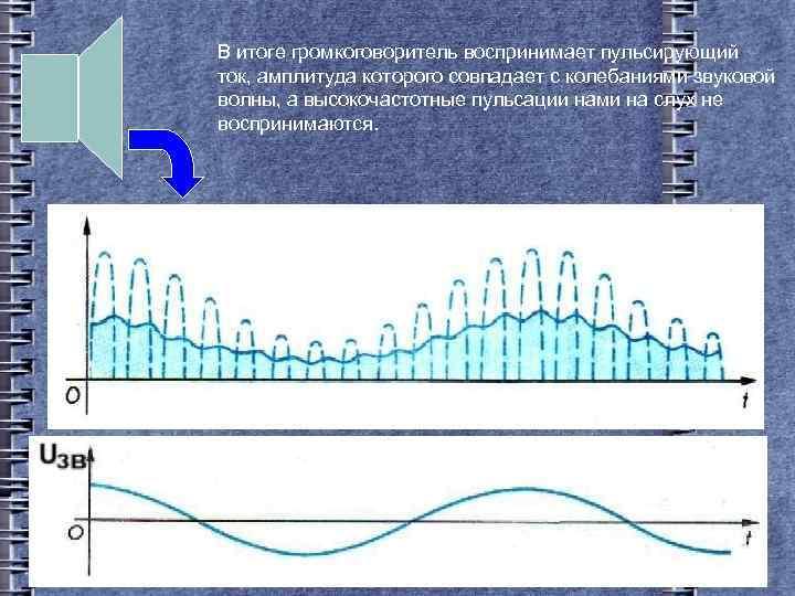 В итоге громкоговоритель воспринимает пульсирующий ток, амплитуда которого совпадает с колебаниями звуковой волны, а
