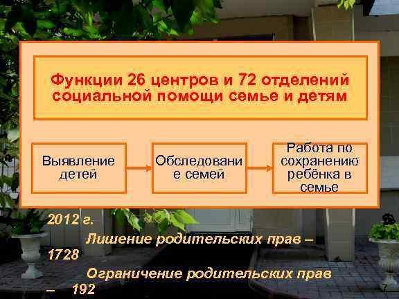Функции 26 центров и 72 отделений социальной помощи семье и детям Выявление детей Обследовани