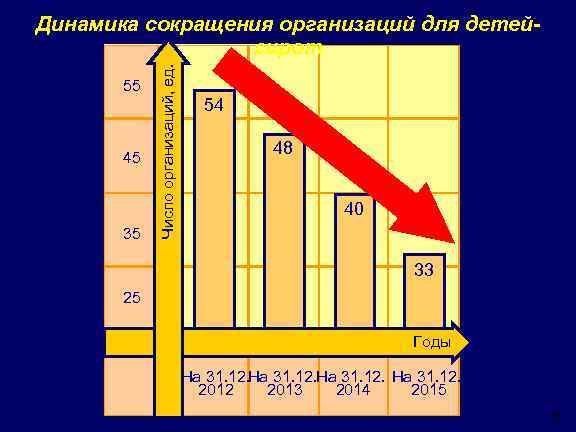 55 45 35 Число организаций, ед. Динамика сокращения организаций для детейсирот 54 48 40