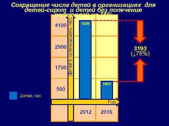 4100 2900 1700 Детей в организациях, чел. Сокращение числа детей в организациях для детей-сирот